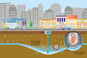 Managing competing demands of the urban surface, alongside sustainable use of urban groundwater resources. NERC © BGS.